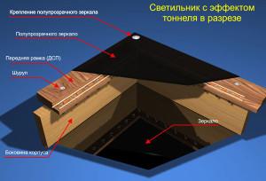 Схема тоннеля